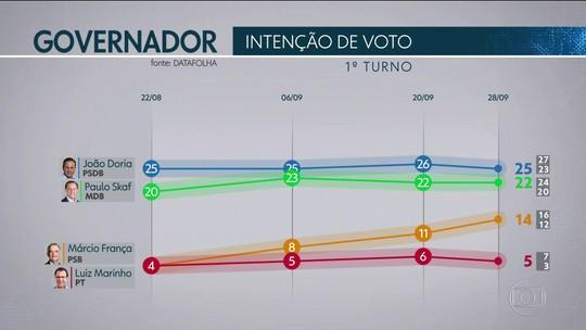 Pesquisa Datafolha em São Paulo: Doria, 25%; Skaf, 22%; França, 14%; Marinho, 5%