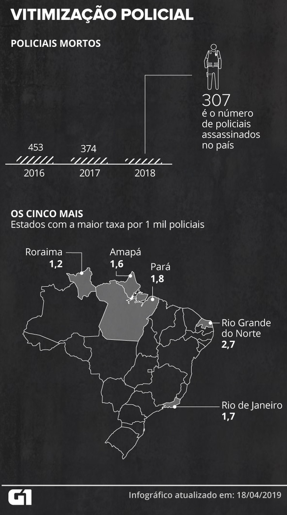 País teve 307 policiais mortos em 2018 — Foto: Guilherme Gomes/G1