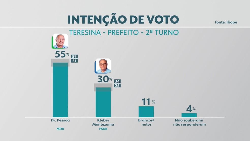 Intenção de voto 2º turno para Prefeitura de Teresina  — Foto: Reprodução