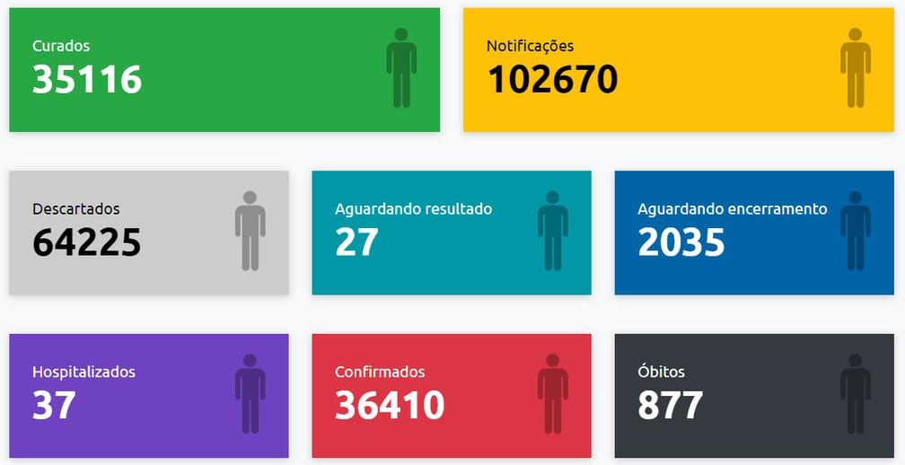 Boletim de casos de Covid-19 em Presidente Prudente, em 14 de outubro de 2021 — Foto: Reprodução