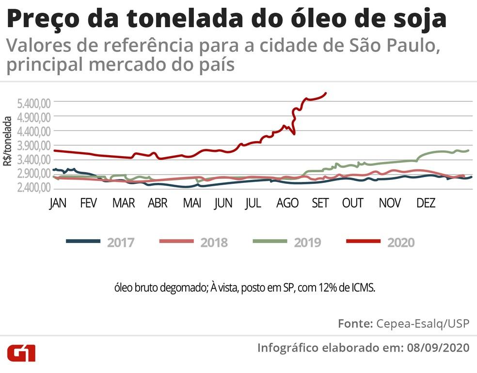 Preço do óleo de soja também está muito acima do praticado nos últimos anos — Foto: Cepea