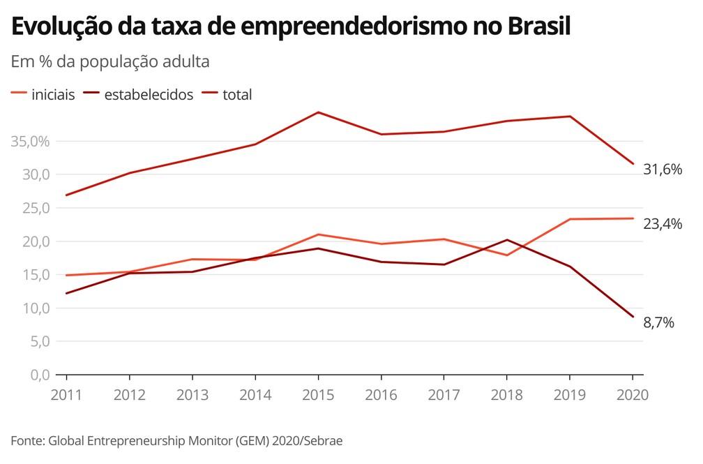 Evolução da taxa de empreendedorismo no Brasil — Foto: Economia G1