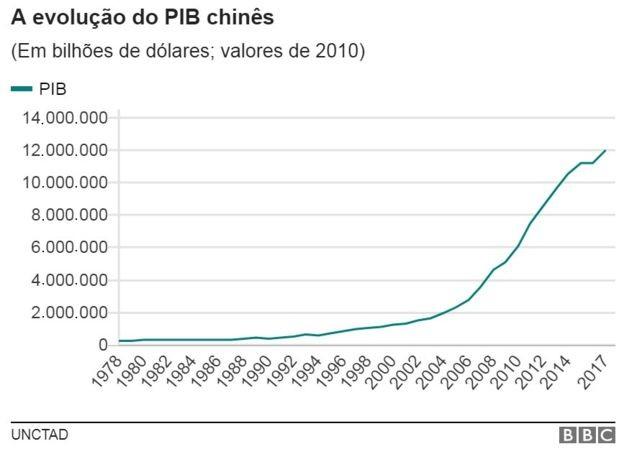 Gráfico 1 (Foto: BBC)