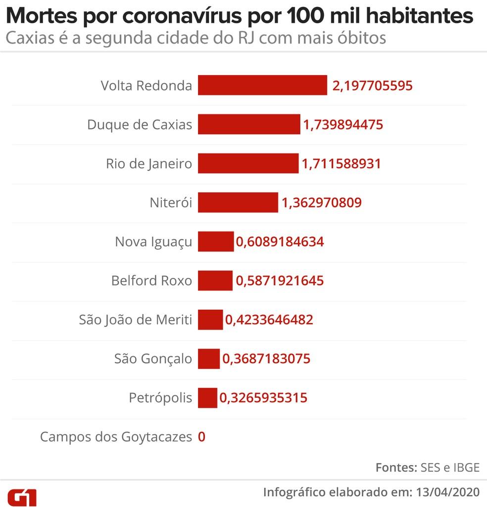 Volta Redonda, Duque de Caxias e Rio de Janeiro são as cidades com mais mortes por coronavírus, considerando a população dos municípios — Foto: Editoria de Arte - G1