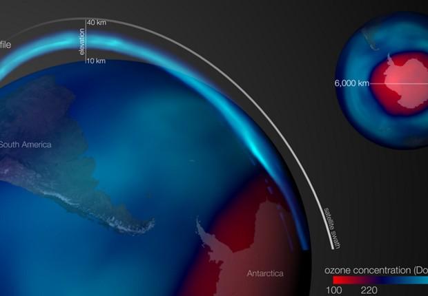 Neste gráfico da NOAA, as cores azuis indicam níveis normais de ozônio e as áreas em vermelho estão associadas com o buraco na camada de ozônio (Foto: NOAA)