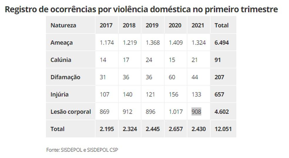 No primeiro trimestre de 2021, foram registrados 1.324 ocorrência de ameaça contra mulheres vítima de violência doméstica em Rondônia, de acordo com dados da Sesdec — Foto: Sesdec RO