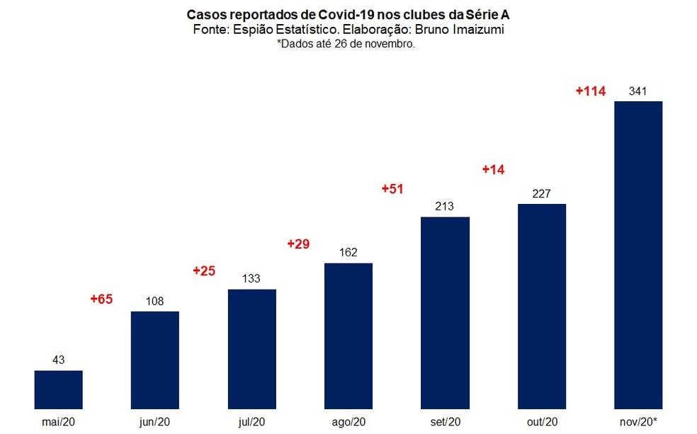 Evolução mensal de casos de covid divulgados nos elencos da Série A — Foto: Espião Estatístico / Bruno Imaizumi