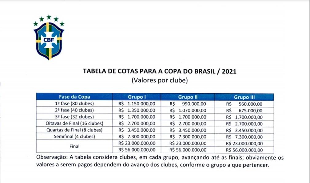 Cotas de participação na Copa do Brasil 2021: CRB está no Grupo III — Foto: Reprodução/CBF
