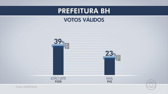 Datafolha, votos válidos: João Leite tem 39%, Kalil, 23%, Rodrigo, 8%