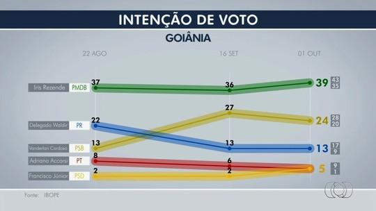 Ibope, votos válidos: Iris tem 45%, e Vanderlan, 27%, em Goiânia