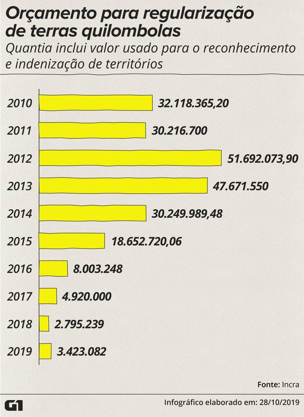 Orçamento para regularização de terras quilombolas dos últimos 10 anos — Foto: Rodrigo Sanches/G1