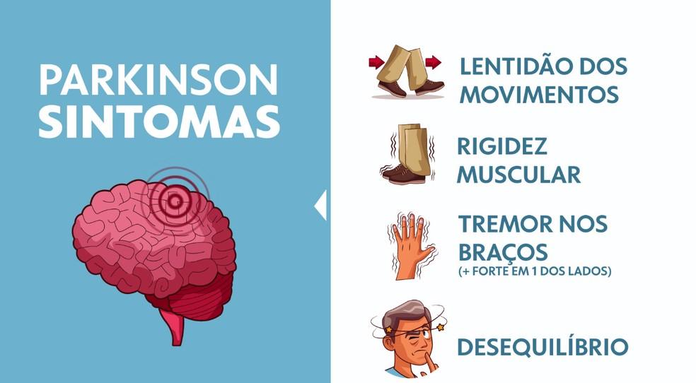 Lentidão dos movimentos é o sintoma principal do Parkinson — Foto: Arte/TV Globo