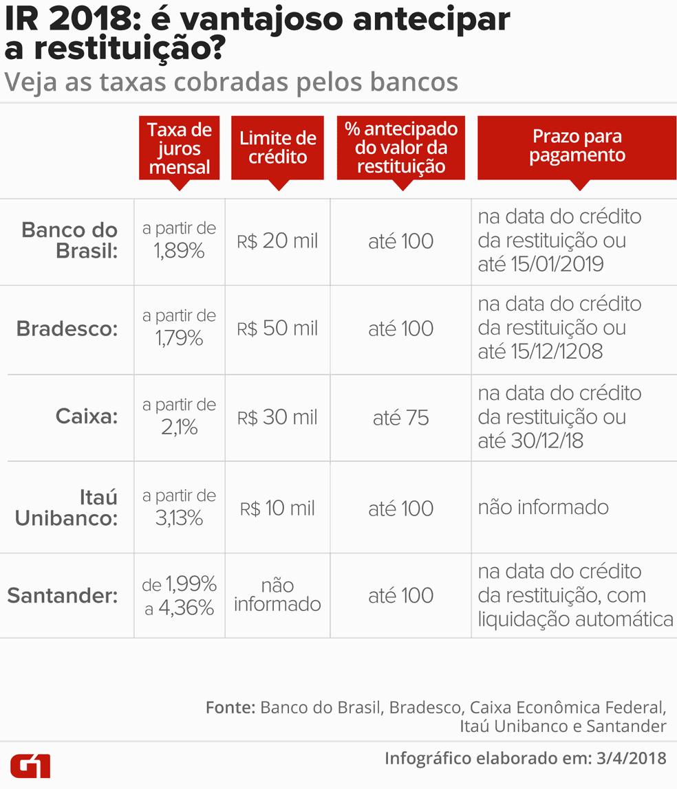 Taxas de juros cobradas pelos bancos para antecipar a restituição (Foto: Cláudia Ferreira/G1)