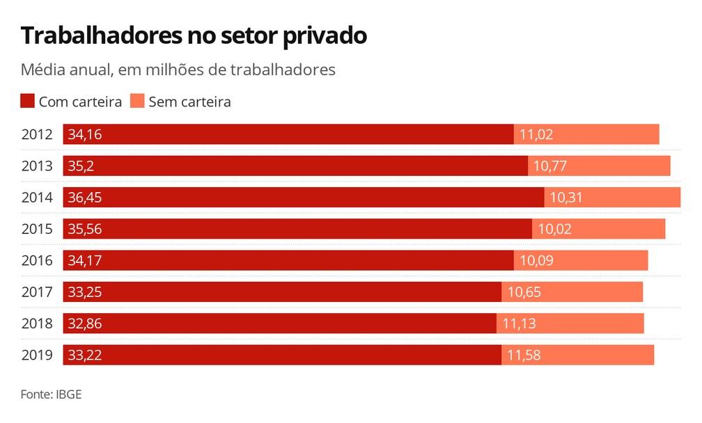 Trabalhadores no setor privado — Foto: Economia G1