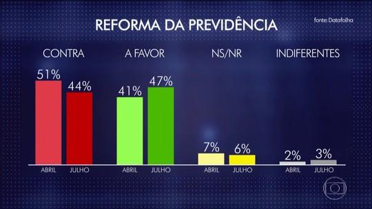Datafolha: 47% dos brasileiros são favoráveis à reforma da Previdência