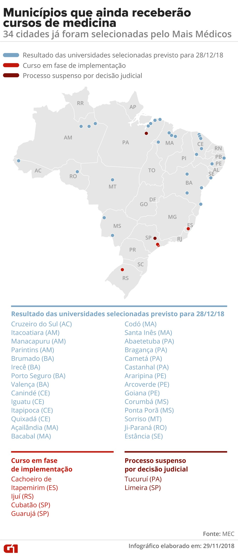 Mesmo com a moratória nos novos cursos de medicina, ainda estão previstas 1.760 vagas em 34 municípios, resultantes de processos que já estavam em andamento antes dessa decisão — Foto: Alexandre Mauro/G1
