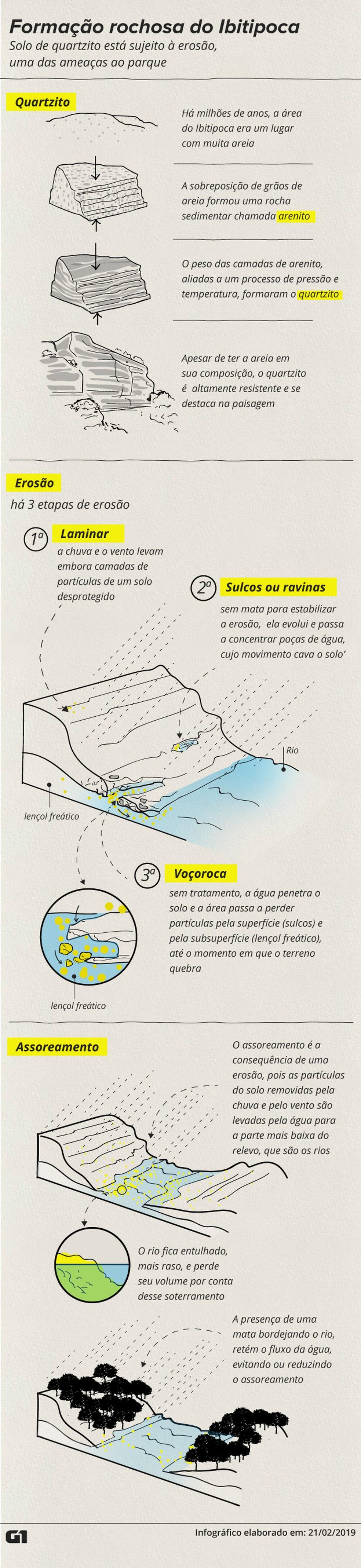 Parque Estadual do Ibitipoca - rochas e erosão — Foto: Arte/G1