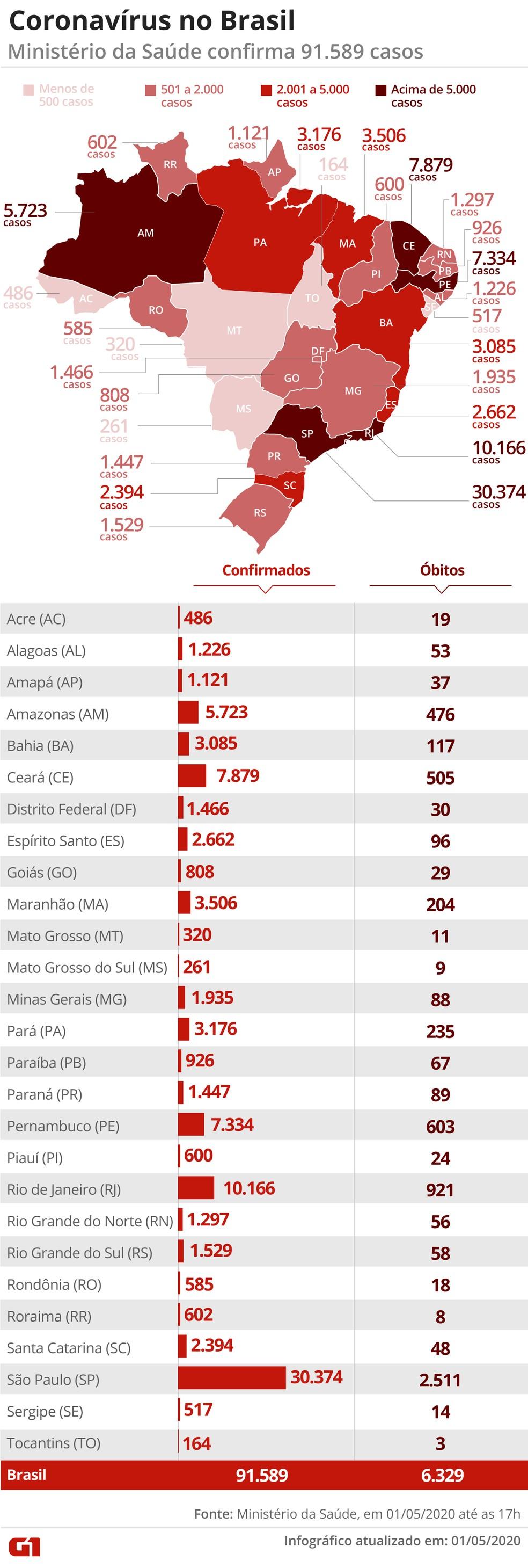 Dados por Estados — Foto: Guilherme Pinheiro/ G1