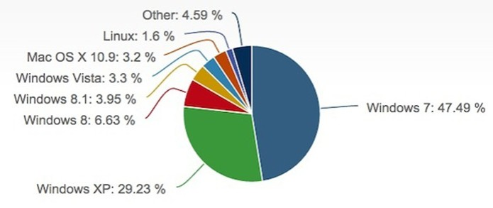 gráfico-net-applications (Foto: gráfico-net-applications)