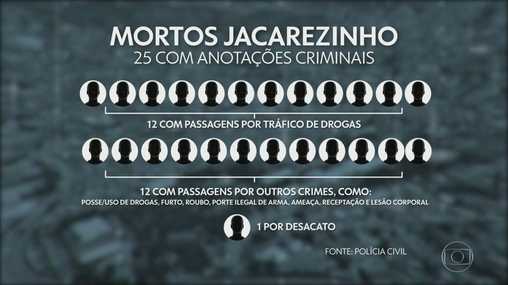 Anotações criminais de mortos no Jacarezinho — Foto: Reprodução/TV Globo