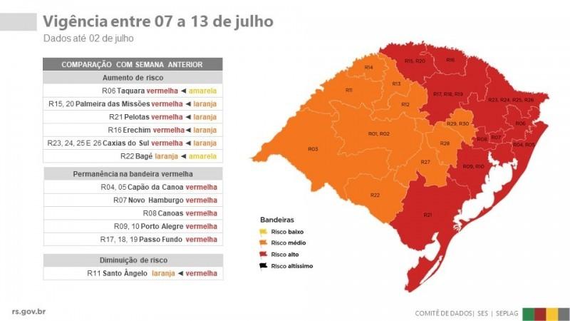 Governo do RS recebe 37 pedidos para que municípios saiam da bandeira vermelha no distanciamento