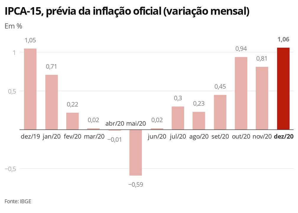 IPCA-15, prévia da inflação oficial (variação mensal) — Foto: Economia G1