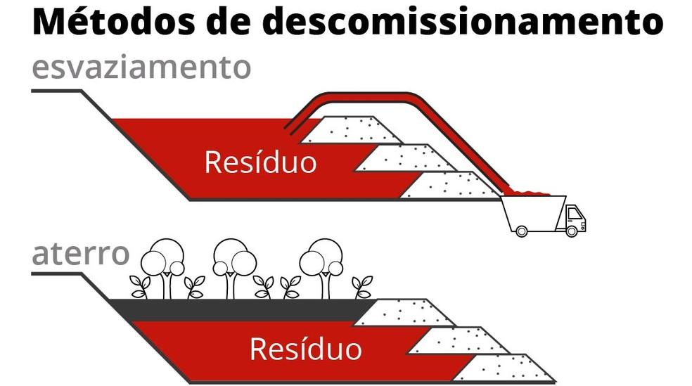 Se barragem já tivesse sito descomissionada não haveria risco — Foto: Wagner Magalhães/Arte G1