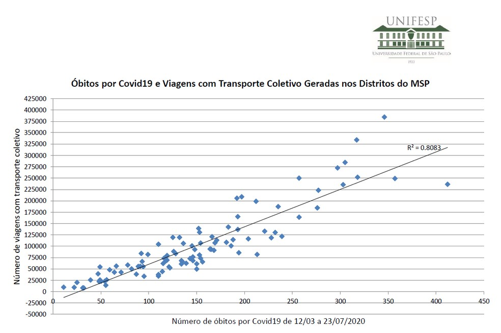 Pesquisa da Unifesp aponta relação entre mortes por covid e uso dos transportes públicos  — Foto: Reprodução/Unifesp