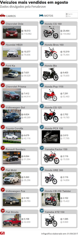Veículos novos mais vendidos de agosto de 2017 (Foto: Divulgação)