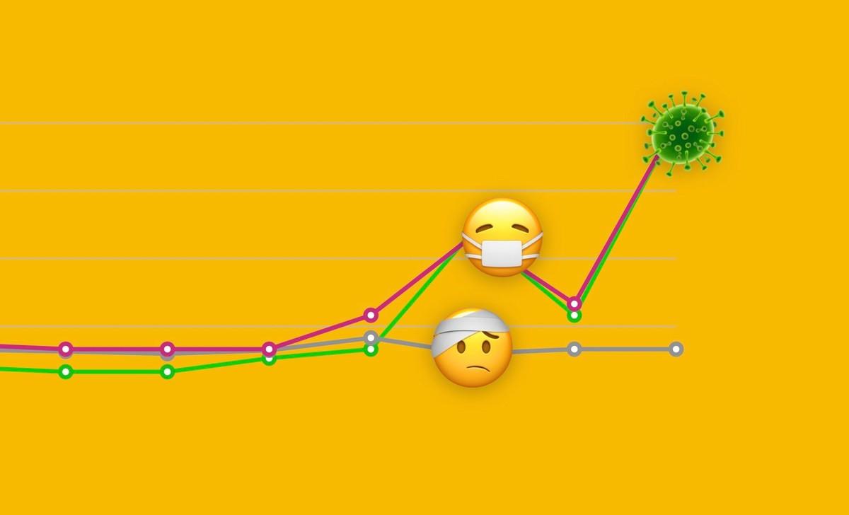 Emojis De Mascara E Microbio Sao Os Mais Usados Para Falar De Coronavirus Fique Em Casa Techtudo