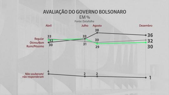 Pesquisa Datafolha avalia governo e confiança nas declarações de Jair Bolsonaro