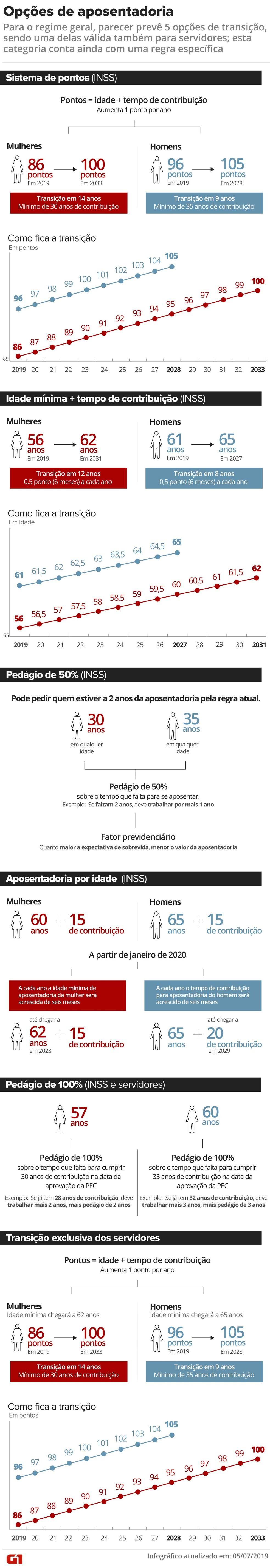 Regras de transição previstas no parecer do relator da reforma da Previdência na Câmara — Foto: Infografia G1