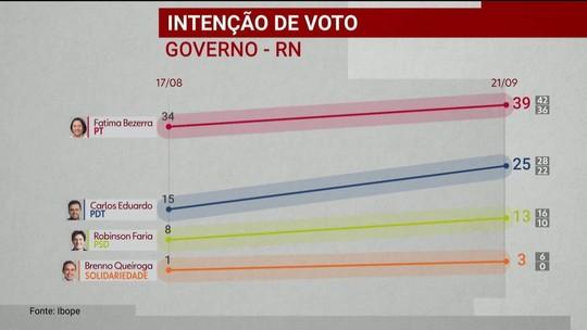 Ibope divulga pesquisa de intenção de voto para o governo do Rio Grande do Norte