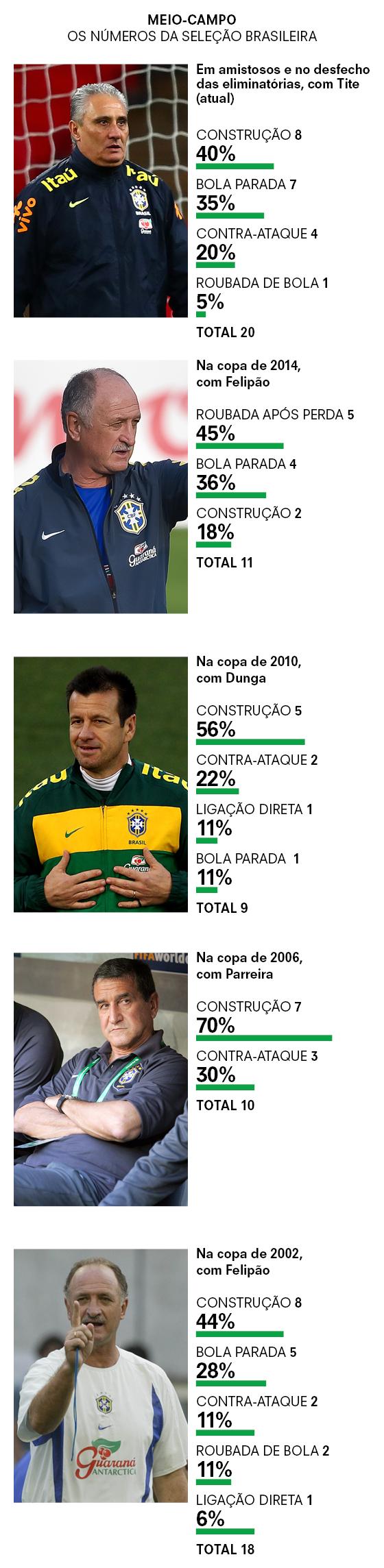 MEIO-CAMPO OS NÚMEROS DA SELEÇÃO BRASILEIRA (Foto: CLIVE ROSE/GETTY IMAGES | BUDA MENDES/GETTY IMAGES | RICHARD HEATHCOTE/GETTY IMAGES | ALEXANDER RUESCHE/EFE | IVO GONZALEZ/AGÊNCIA O GLOBO)
