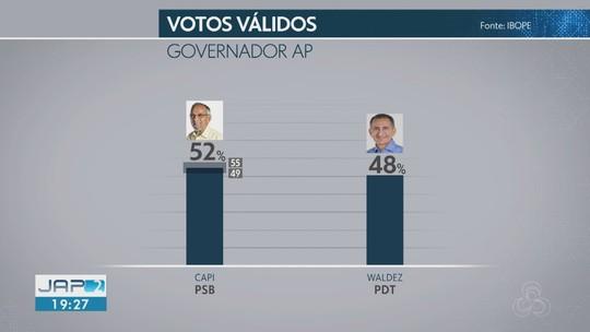 Ibope no Amapá, votos válidos: Capi, 52%; Waldez, 48%