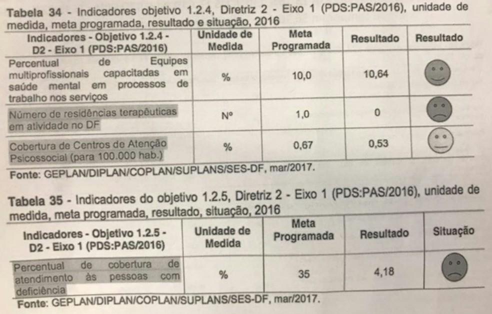 Trecho de relatório que avalia desempenho da gestão da Secretaria de Saúde do Distrito Federal em 2016 (Foto: Reprodução)