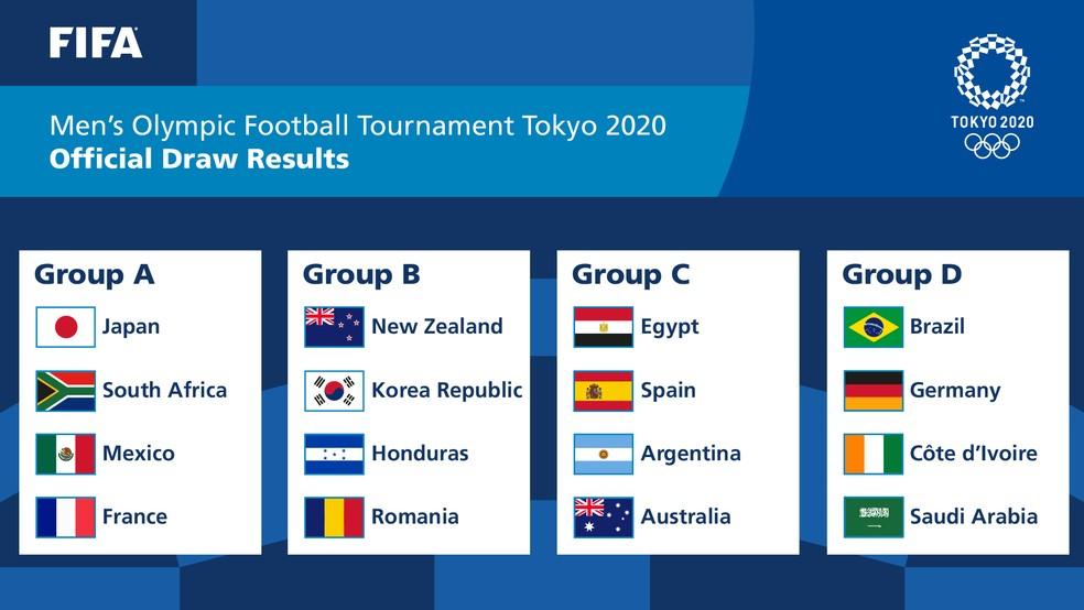 Grupos do torneio de futebol masculino das Olimpíadas Tóquio — Foto: Reprodução/Twitter