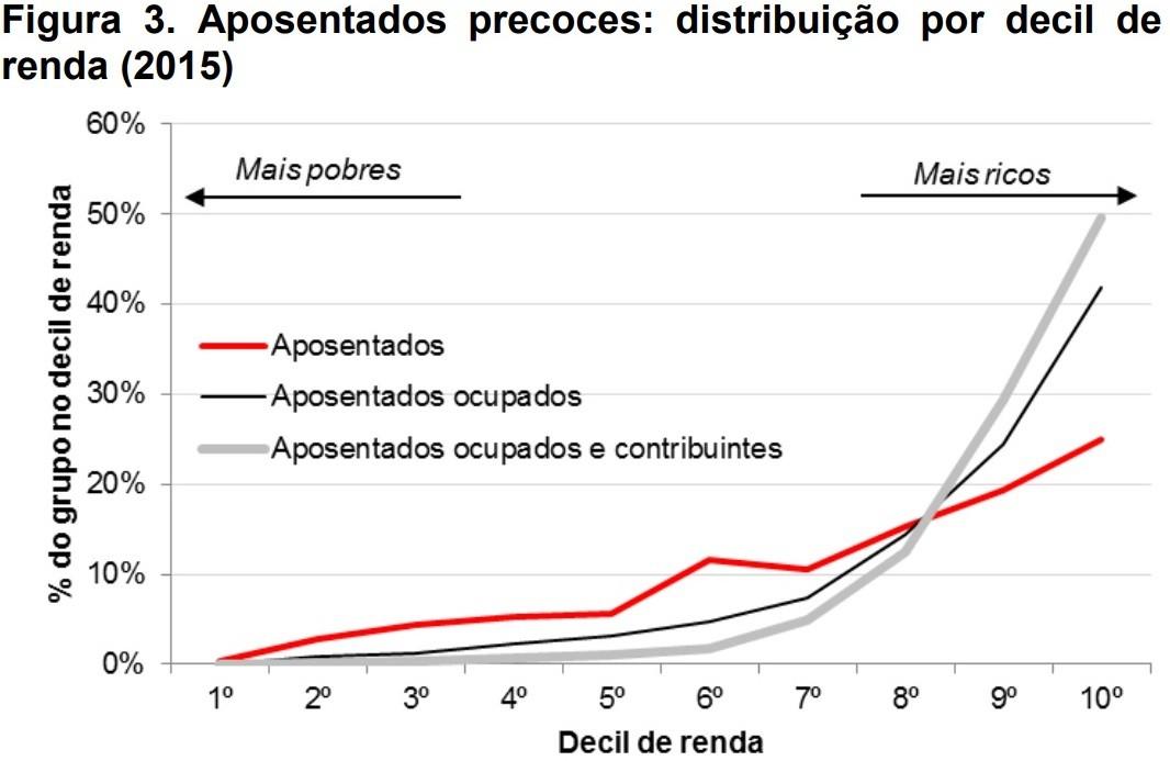 Idade mínima é decisiva para reduzir desigualdades; ricos ganham mais e se aposentam precocemente