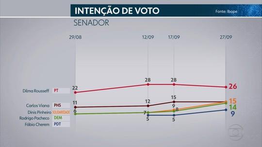 Pesquisa Ibope para o Senado em MG: Dilma, 26%; Pinheiro, 15%; Viana, 15%; Pacheco, 14%