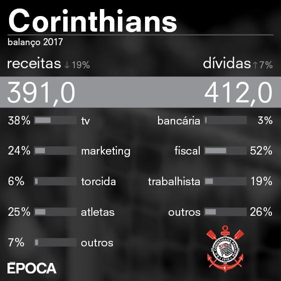 As finanças do Corinthians em 2017 (Foto: ÉPOCA)