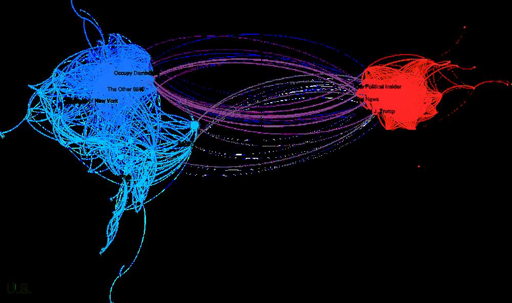 Um ano após a eleição amargamente divisiva de Donald Trump como presidente dos Estados Unidos, os usuários americanos do Facebook na direita política praticamente não compartilhavam interesses com os da esquerda política. (Foto: Pablo Ortellado e Marcio Moretto Ribeiro, CC BY)