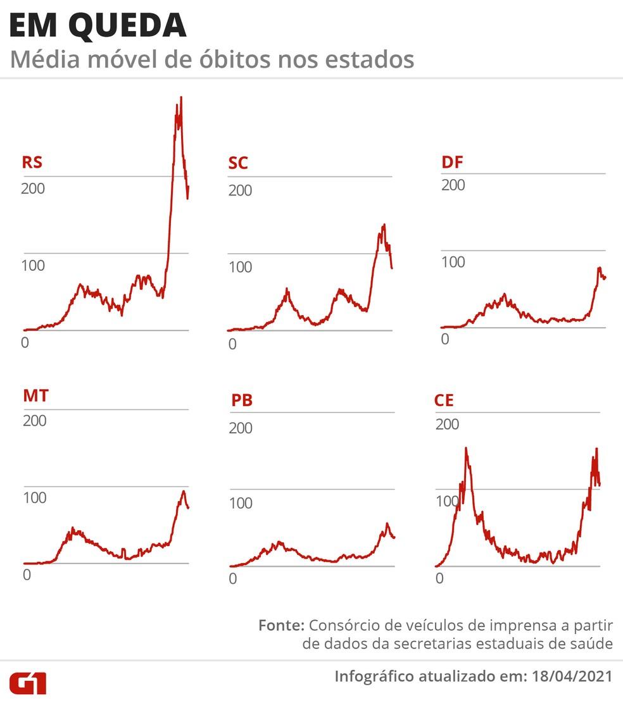 Estados com a média móvel de mortes em queda — Foto: Arte/G1