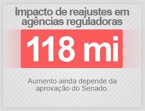 Agências reguladoras (Foto: G1)