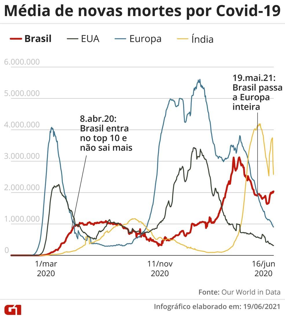 Média de novas mortes por Covid-19 no Brasil, na Índia, nos Estados Unidos e na Europa — Foto: Elcio Horiuchi/G1