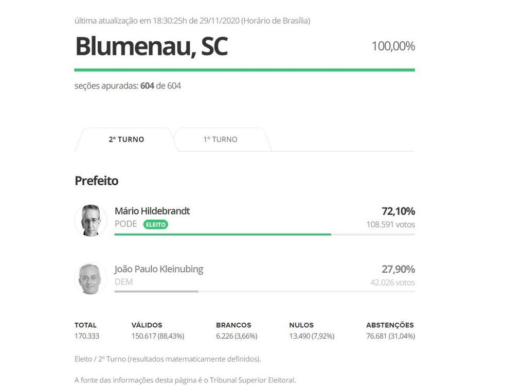 Hildebrandt é reeleito prefeito de Blumenau  — Foto: G1/Reprodução