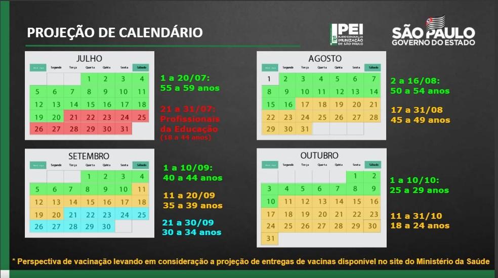 Projeção de calendário de vacinação contra a Covid-19 em São Paulo — Foto: Divulgação/Governo de SP