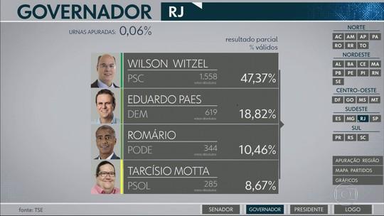 Sai o primeiro resultado parcial de urnas apuradas para votos ao governo do Rio de Janeiro
