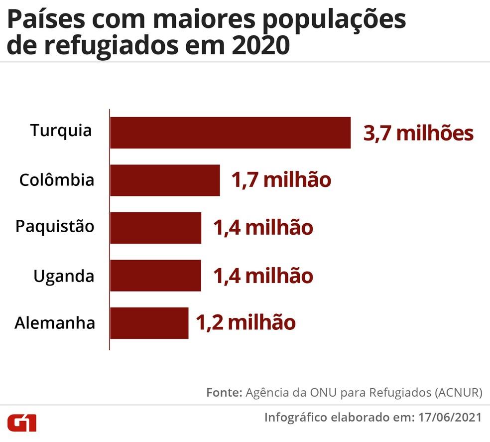 Países com maiores populações de refugiados em 2020 — Foto: Wagner Magalhães/G1