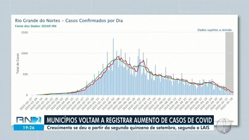 Gráficos do LAIS-UFRN mostram que o Rio Grande do Norte vinha em ritmo de queda nos casos de Covid-19 — Foto: Reprodução