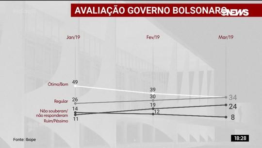 Ibope: avaliação positiva de Bolsonaro cai 15 pontos desde a posse
